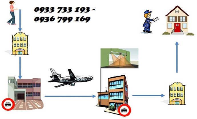 Quy trình gửi hàng đi Mỹ tại Tây Ninh